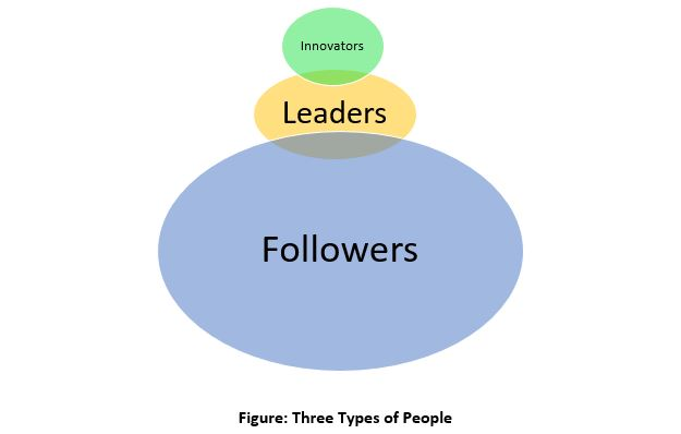 Innovators, Leaders and Followers